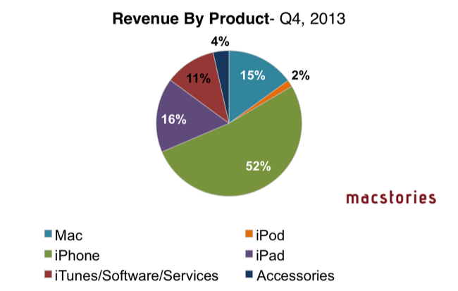 Q4 revenue by product